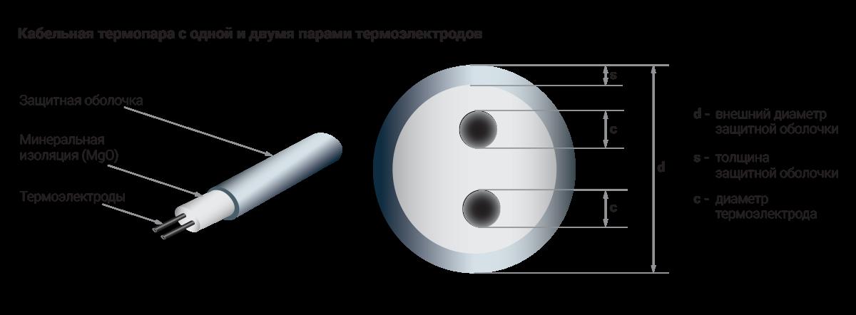 Общая информация о термопреобразователях